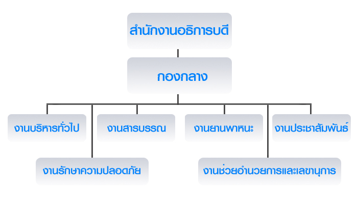 structure-chart